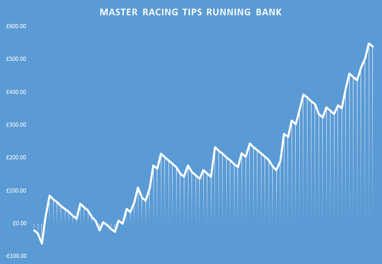 master racing tips running bank