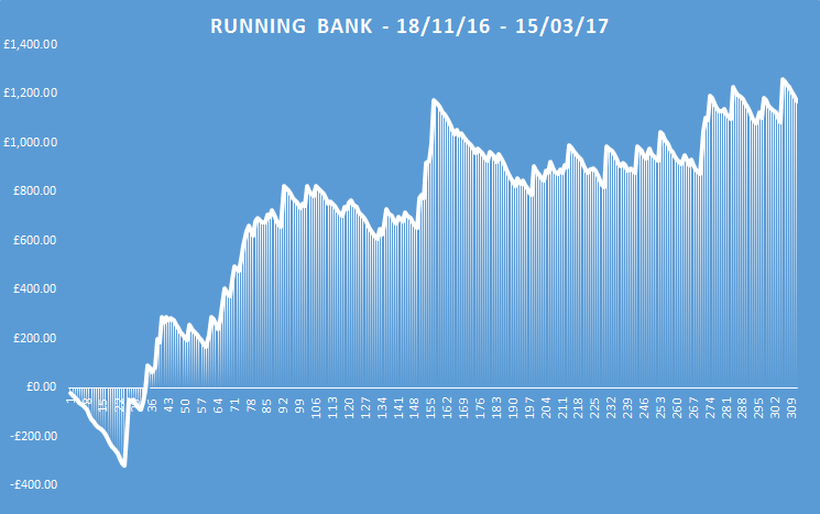 betting in the know running bank